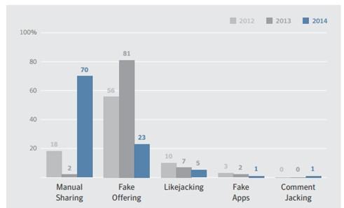 Figure 1 – Social Media scams (Internet Security Threat Report 2015)