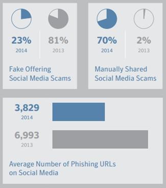 Figure 2 – Social Media Frauds (Social Media scams (Internet Security Threat Report 2015)